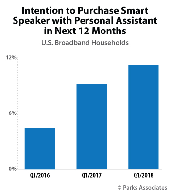 Parks Associates - Smart Speaker Consumer Purchase Intentions