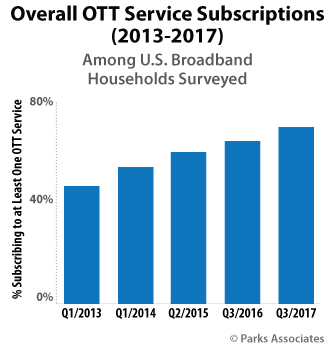 Overall OTT Service Subscriptions (2013-2017) | Parks Associates