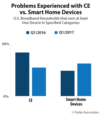 Problems Experienced with CE vs Smart Home Devices | Parks Associates