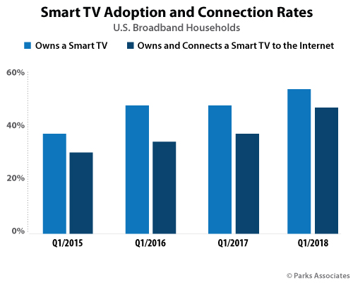 Smart TV Adoption and Connection Rates | Parks Associates