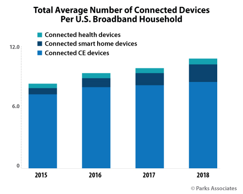Parks Associates - Devices per US household consumer research
