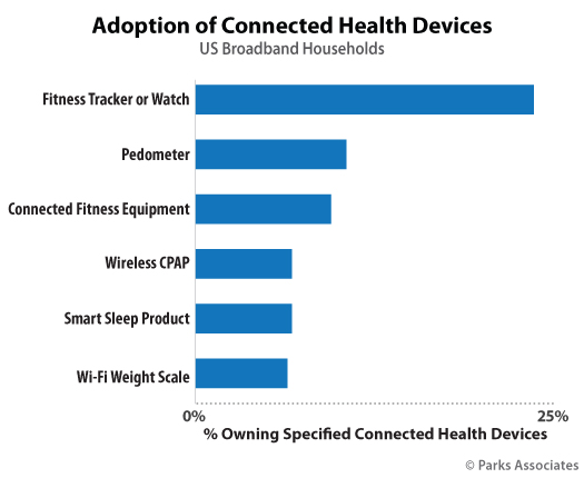 Parks Associates - Consumer Adoption of Connected Health Devices