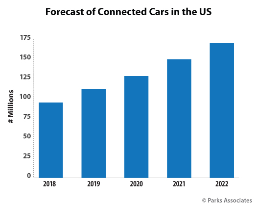 Parks Associates research forecast - Connected Cars in the US