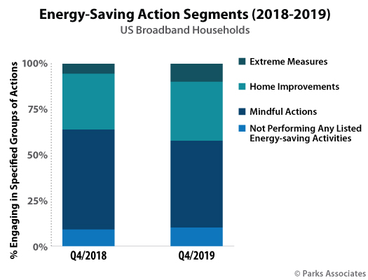 Parks Associates - Energy Saving Actions 2020 consumer research