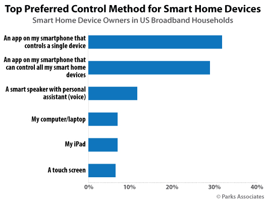 Parks Associates - Smart Home consumer research