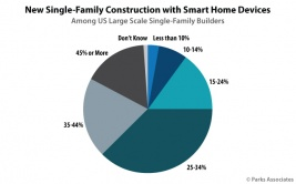 Chart-PA_New-Single-Family-Construction-Smart