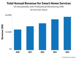 Chart-PA_Total-Annual-Revenue-Smart-Home-Serv