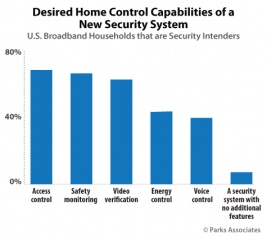 Chart-PA_Desired-Home-Control-Capabilities-Ne